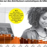 Ph/ Dr : Les distributeurs de billets se muent en kiosques bancaire self-services